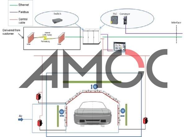 Система нейтрализации кузова на конвейере